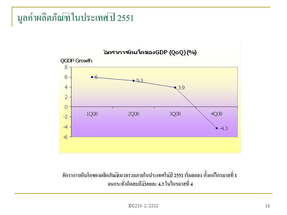 มูลค่าผลิตภัณฑ์ในประเทศ ปี 2551