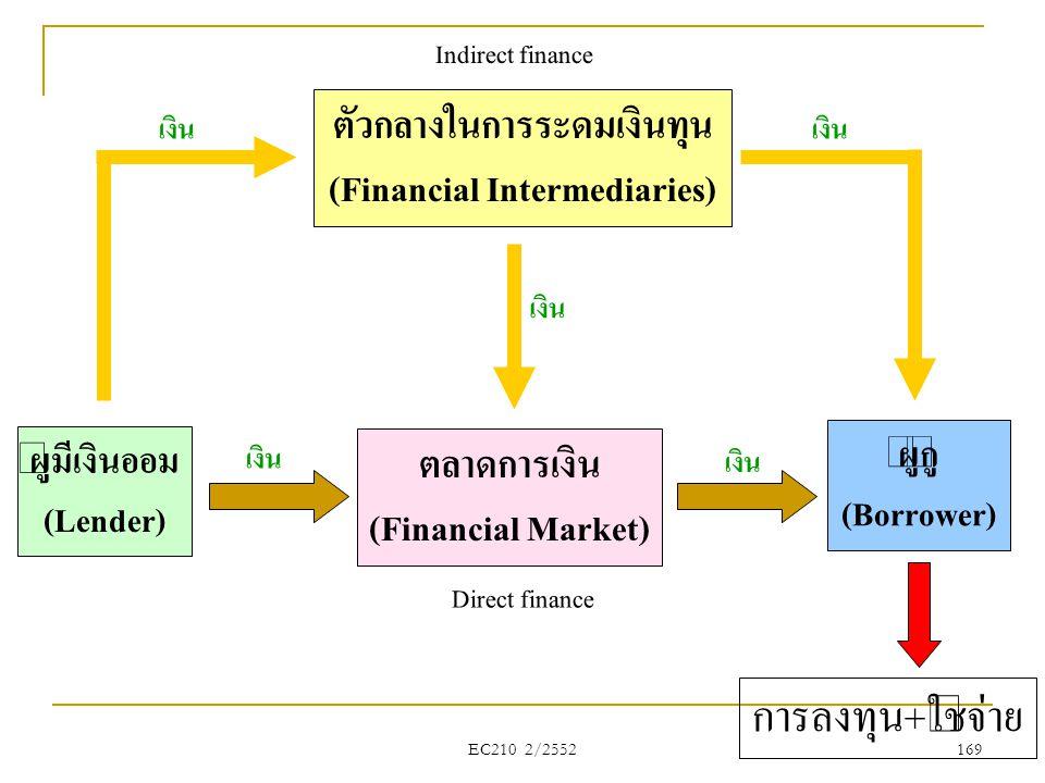 การลงทุน+ใช้จ่าย ตัวกลางในการระดมเงินทุน (Financial Intermediaries)