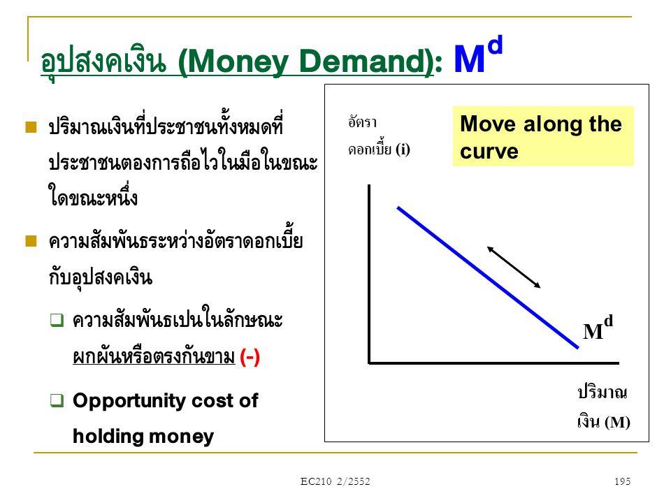 อุปสงค์เงิน (Money Demand): Md