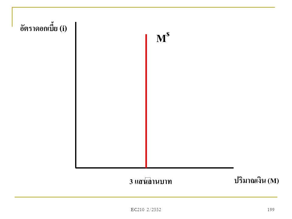 อัตราดอกเบี้ย (i) Ms 3 แสนล้านบาท ปริมาณเงิน (M) EC210 2/2552