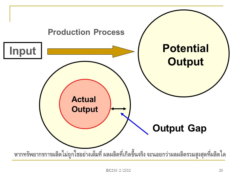 Potential Output Input Output Gap