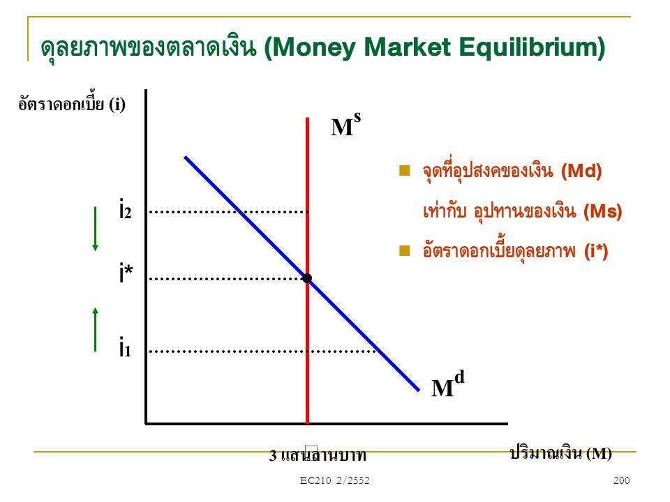 ดุลยภาพของตลาดเงิน (Money Market Equilibrium)