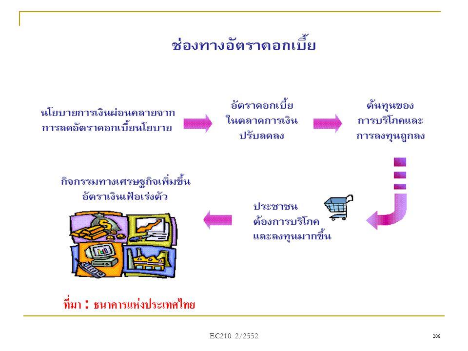 ที่มา : ธนาคารแห่งประเทศไทย
