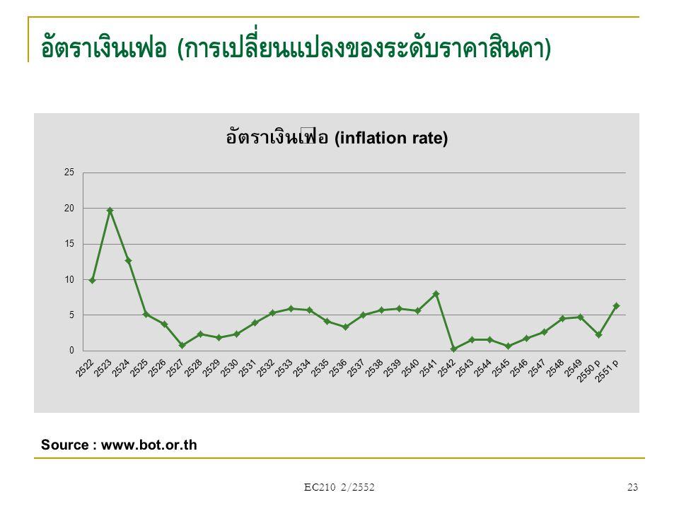 อัตราเงินเฟ้อ (การเปลี่ยนแปลงของระดับราคาสินค้า)