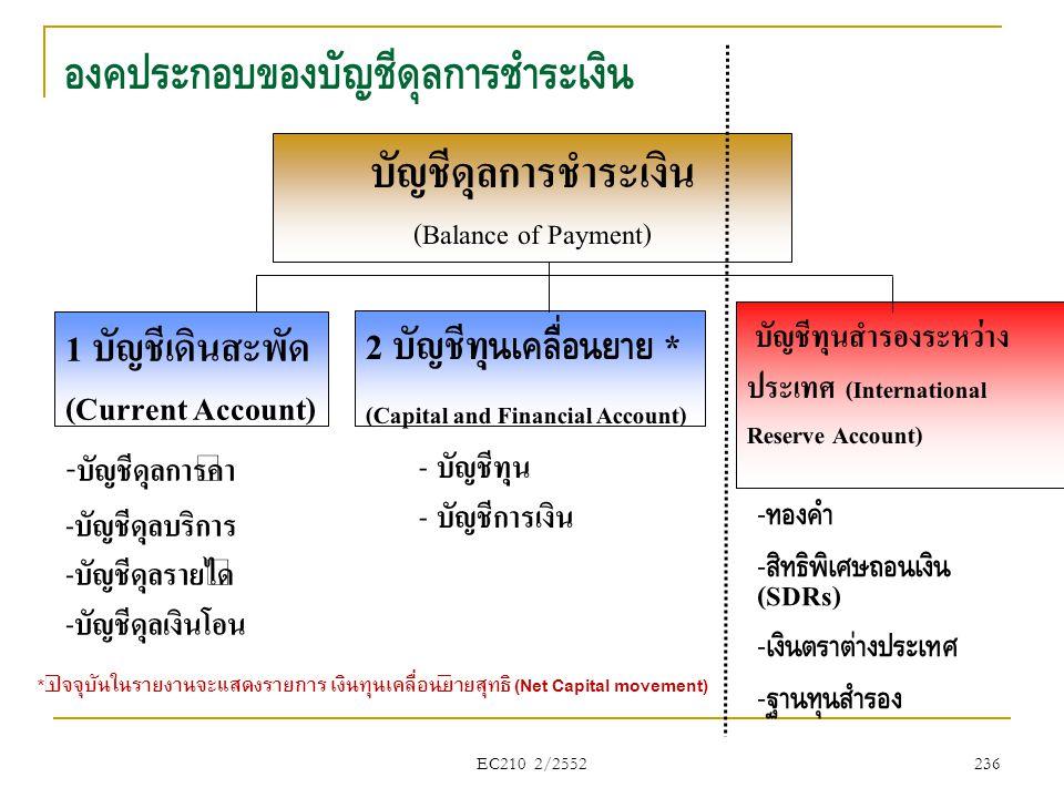 องค์ประกอบของบัญชีดุลการชำระเงิน