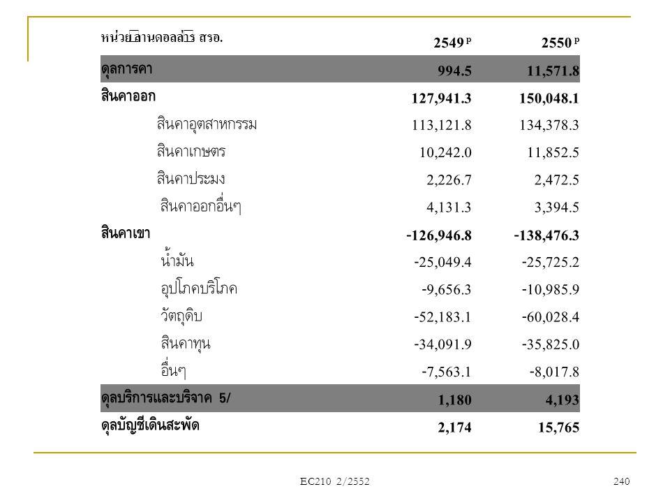 2549 p 2550 p ดุลการค้า 994.5 11,571.8 สินค้าออก 127,941.3 150,048.1