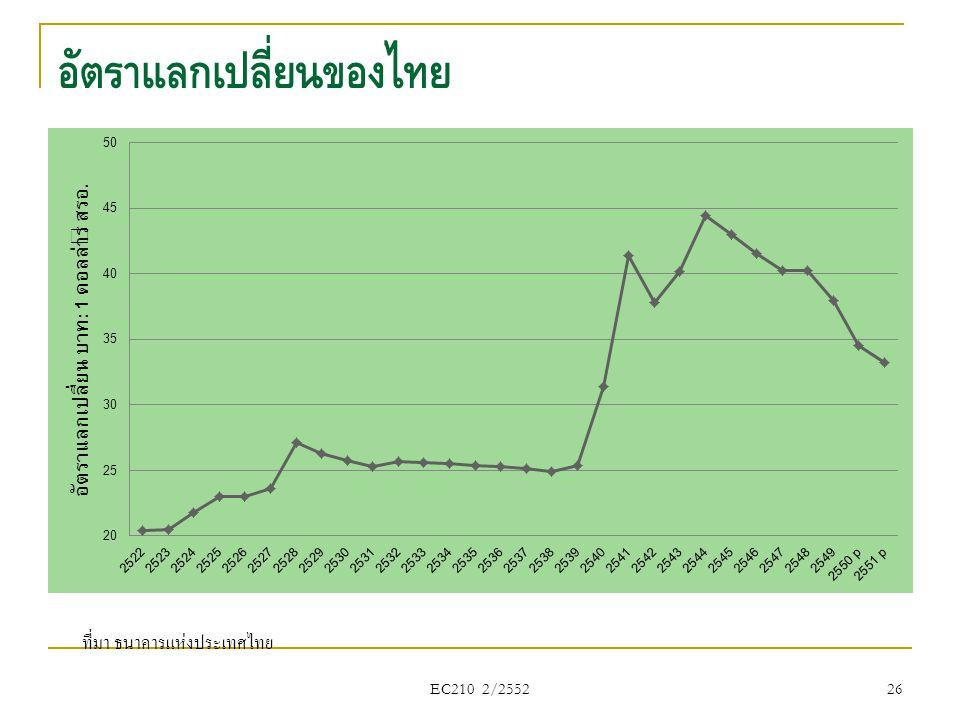 อัตราแลกเปลี่ยนของไทย