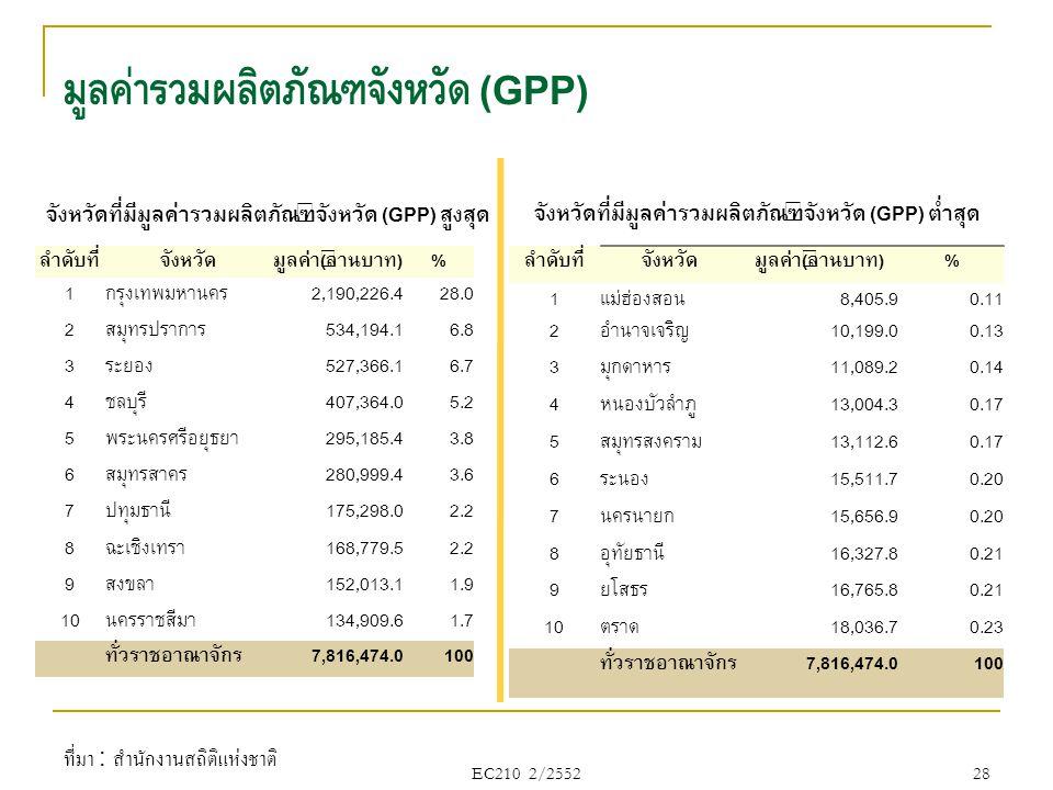 มูลค่ารวมผลิตภัณฑ์จังหวัด (GPP)