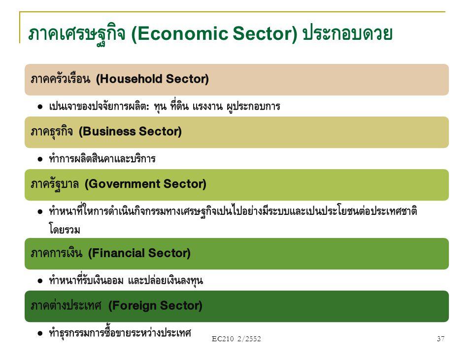 ภาคเศรษฐกิจ (Economic Sector) ประกอบด้วย