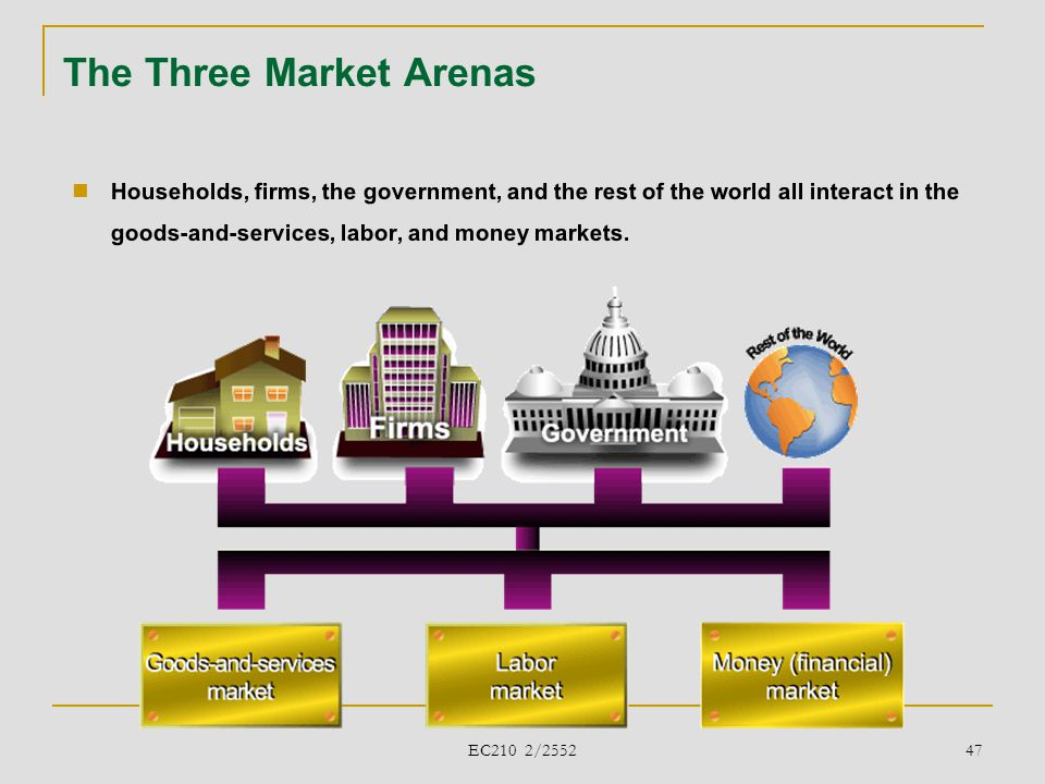 The Three Market Arenas