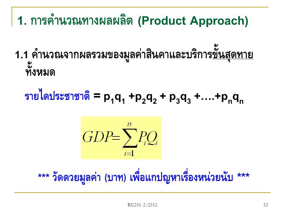 1. การคำนวณทางผลผลิต (Product Approach)
