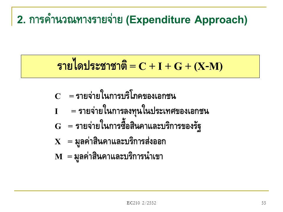 2. การคำนวณทางรายจ่าย (Expenditure Approach)