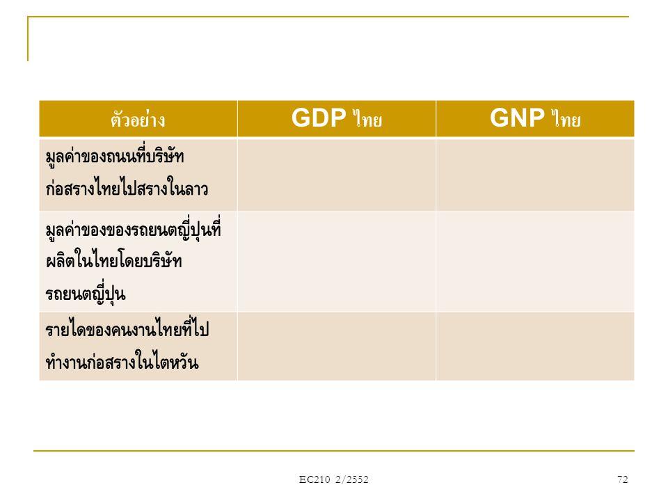 ตัวอย่าง GDP ไทย GNP ไทย