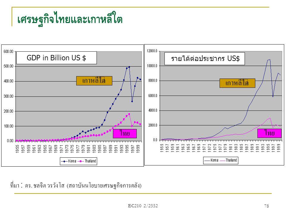 เศรษฐกิจไทยและเกาหลีใต้