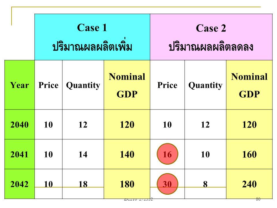 Case 1 ปริมาณผลผลิตเพิ่ม Case 2 ปริมาณผลผลิตลดลง
