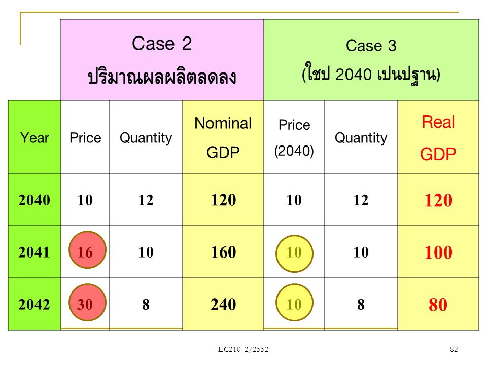 Case 2 ปริมาณผลผลิตลดลง 100 80 Real 120 160 240 Case 3