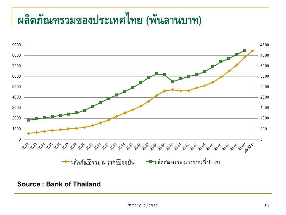 ผลิตภัณฑ์รวมของประเทศไทย (พันล้านบาท)
