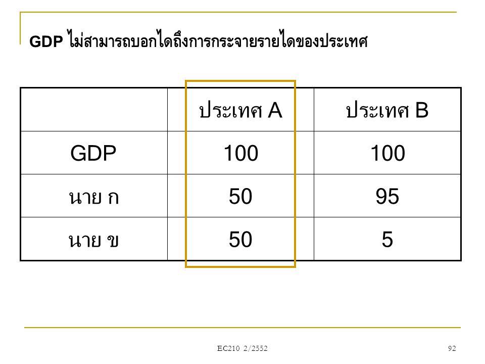 GDP ไม่สามารถบอกได้ถึงการกระจายรายได้ของประเทศ