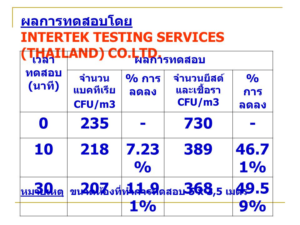 ผลการทดสอบโดย INTERTEK TESTING SERVICES (THAILAND) CO.LTD.