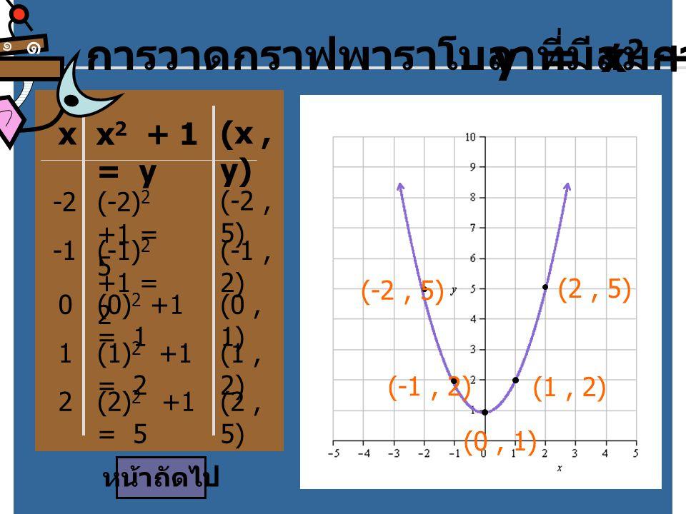 การวาดกราฟพาราโบลาที่มีสมการ y = x2 + 1