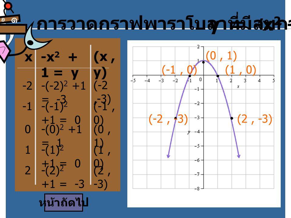 การวาดกราฟพาราโบลาที่มีสมการ y = -x2 + 1