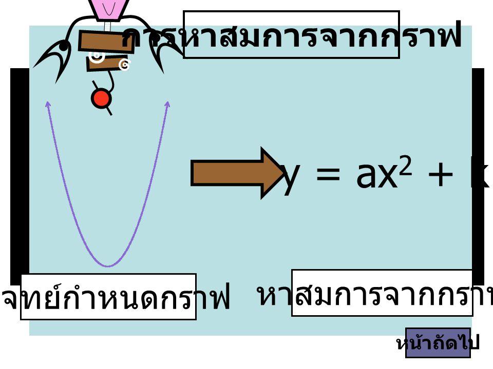 y = ax2 + k การหาสมการจากกราฟ ๑ หาสมการจากกราฟ โจทย์กำหนดกราฟ