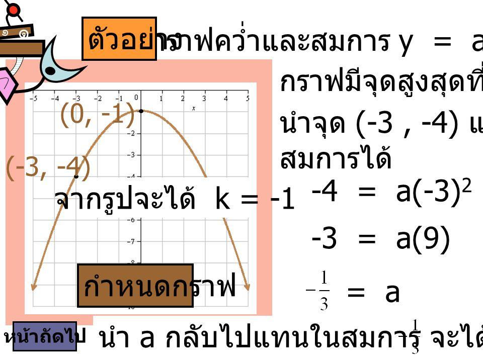 เป็นกราฟคว่ำและสมการ y = ax2 + (-1), a < 0