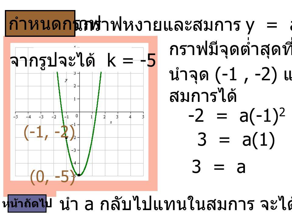 เป็นกราฟหงายและสมการ y = ax2 + (-5), a > 0