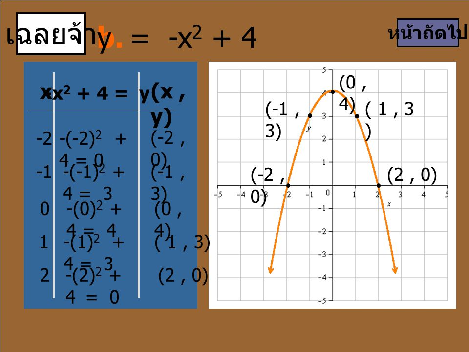 เฉลยจ้า b. y = -x2 + 4 x (x , y) หน้าถัดไป (0 , 4) -x2 + 4 = y