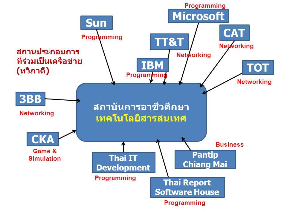 สถาบันการอาชีวศึกษาเทคโนโลยีสารสนเทศ Thai Report Software House