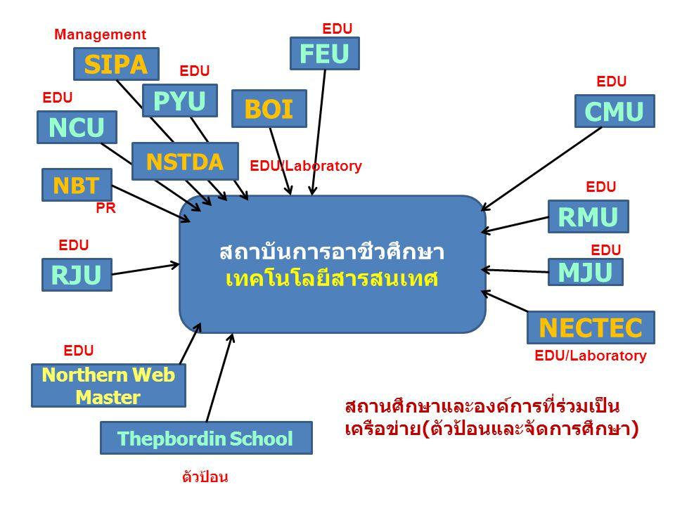 สถาบันการอาชีวศึกษาเทคโนโลยีสารสนเทศ