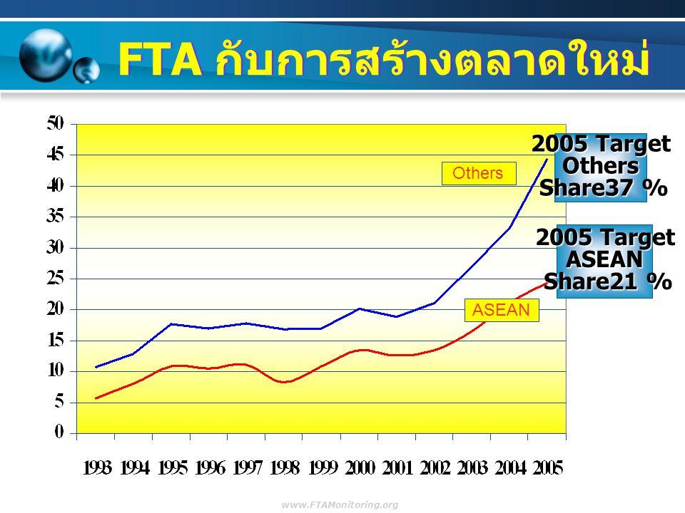 FTA กับการสร้างตลาดใหม่