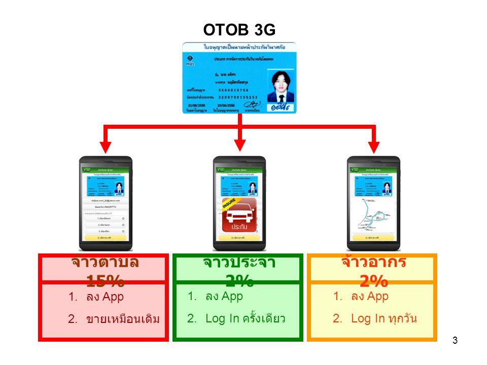 OTOB 3G จ้าวตำบล 15% จ้าวประจำ 2% จ้าวอากร 2% ลง App ขายเหมือนเดิม