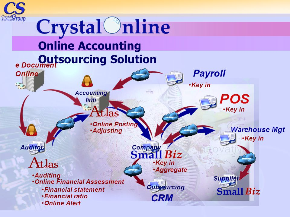 Online Accounting Outsourcing Solution