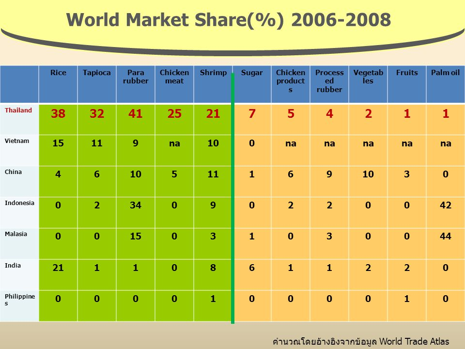 World Market Share(%) 2006-2008