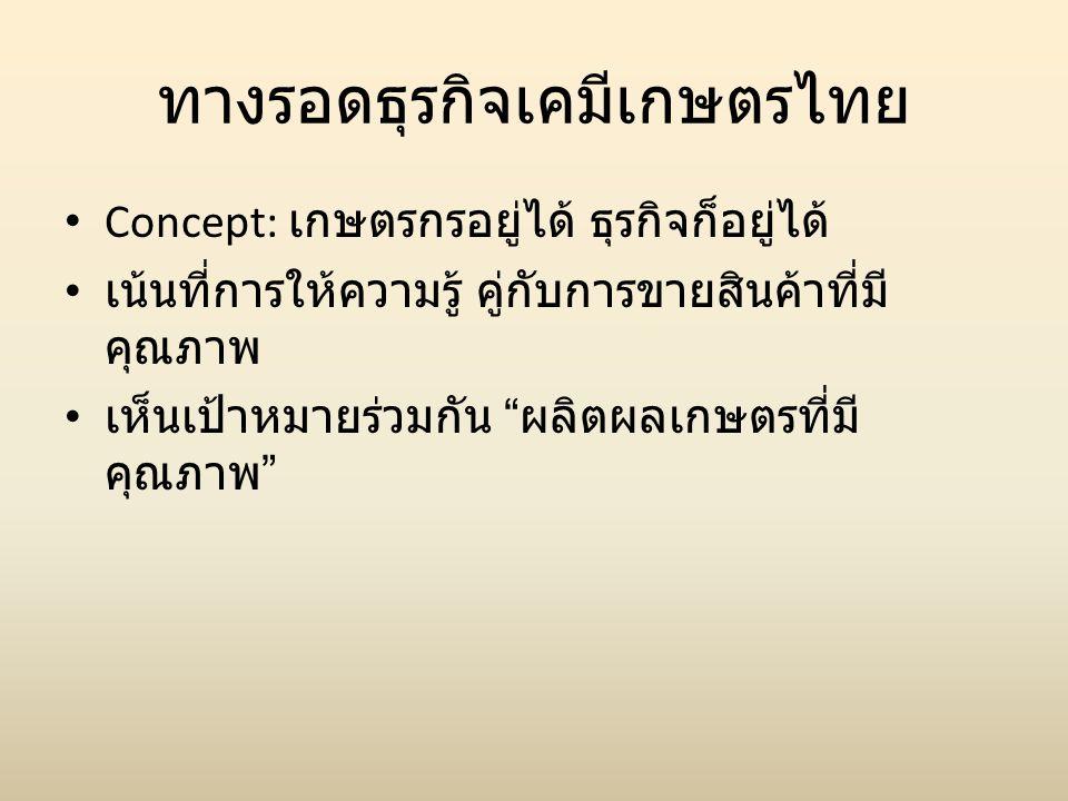 ทางรอดธุรกิจเคมีเกษตรไทย
