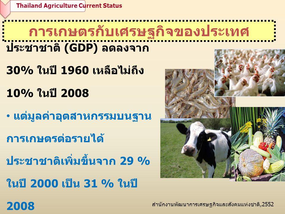 การเกษตรกับเศรษฐกิจของประเทศ