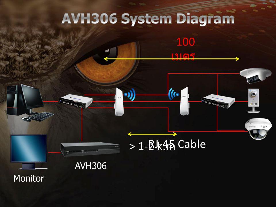 AVH306 System Diagram 100 เมตร RJ-45 Cable > 1-2 k.m AVH306 Monitor