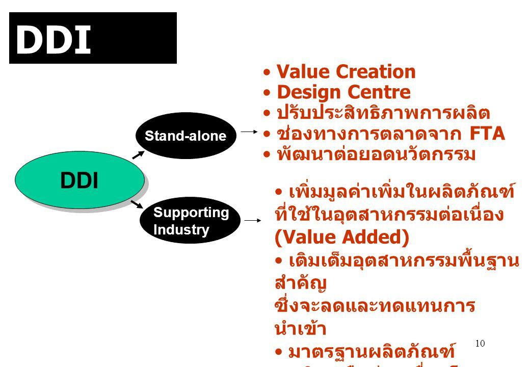 DDI Strategy DDI Value Creation Design Centre ปรับประสิทธิภาพการผลิต