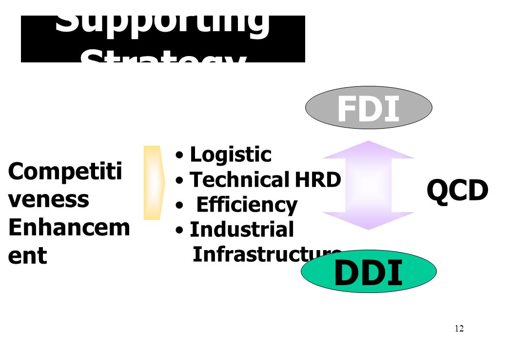 Supporting Strategy FDI DDI QCD Competitiveness Enhancement Logistic