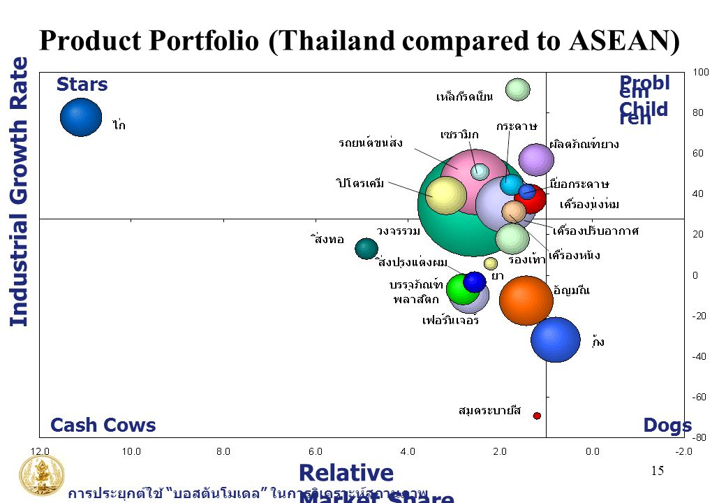 Product Portfolio (Thailand compared to ASEAN)