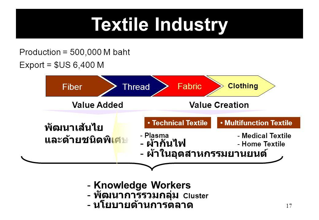 Textile Industry พัฒนาเส้นไย และด้ายชนิดพิเศษ ผ้ากันไฟ