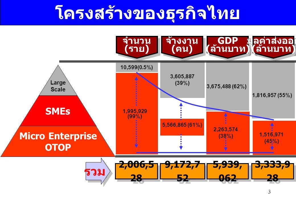 โครงสร้างของธุรกิจไทย