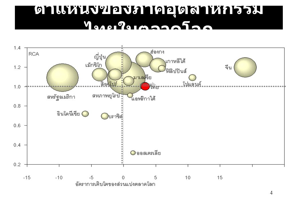 ตำแหน่งของภาคอุตสาหกรรมไทยในตลาดโลก