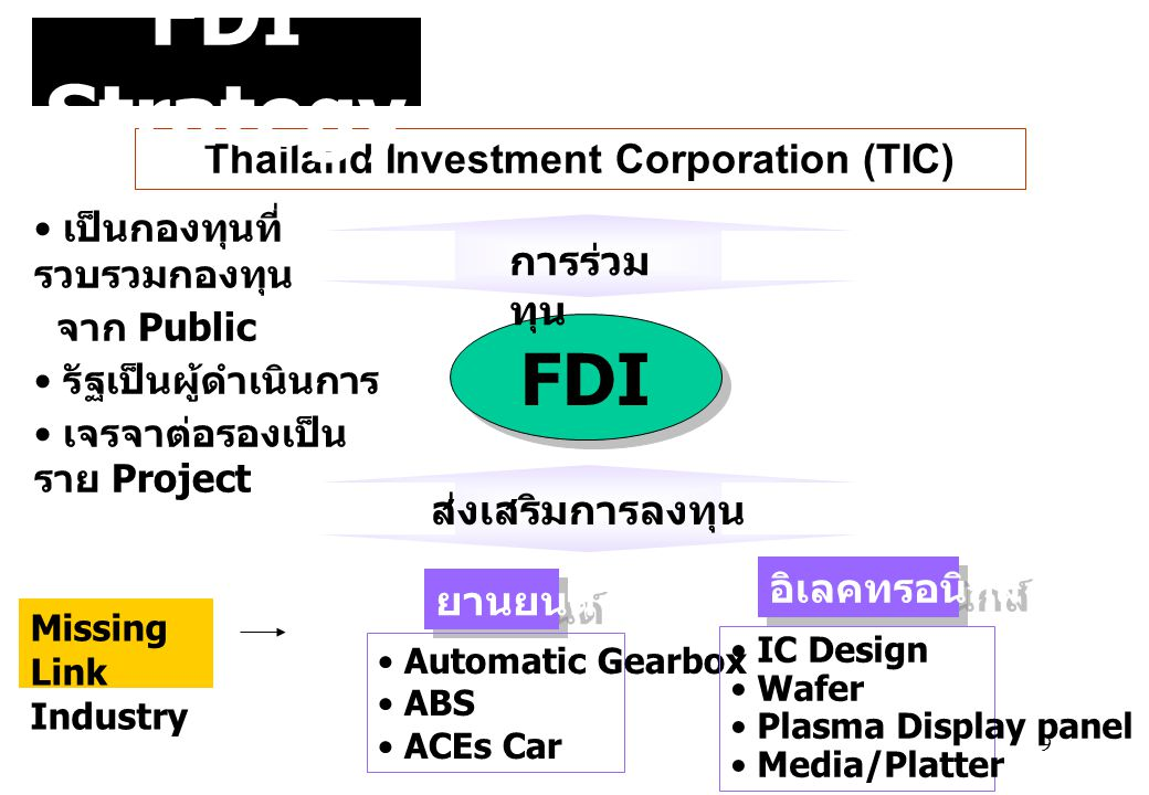 Thailand Investment Corporation (TIC)