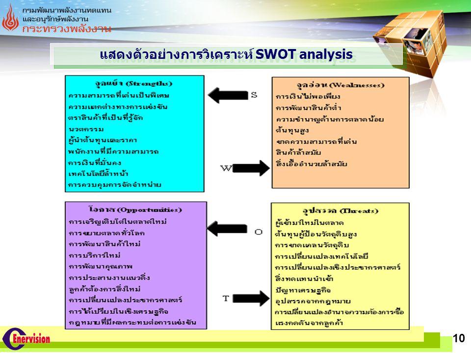 แสดงตัวอย่างการวิเคราะห์ SWOT analysis