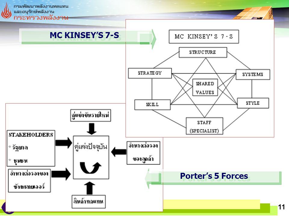 MC KINSEY'S 7-S Porter's 5 Forces