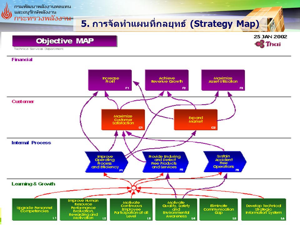 5. การจัดทำแผนที่กลยุทธ์ (Strategy Map)