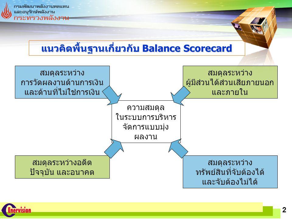แนวคิดพื้นฐานเกี่ยวกับ Balance Scorecard