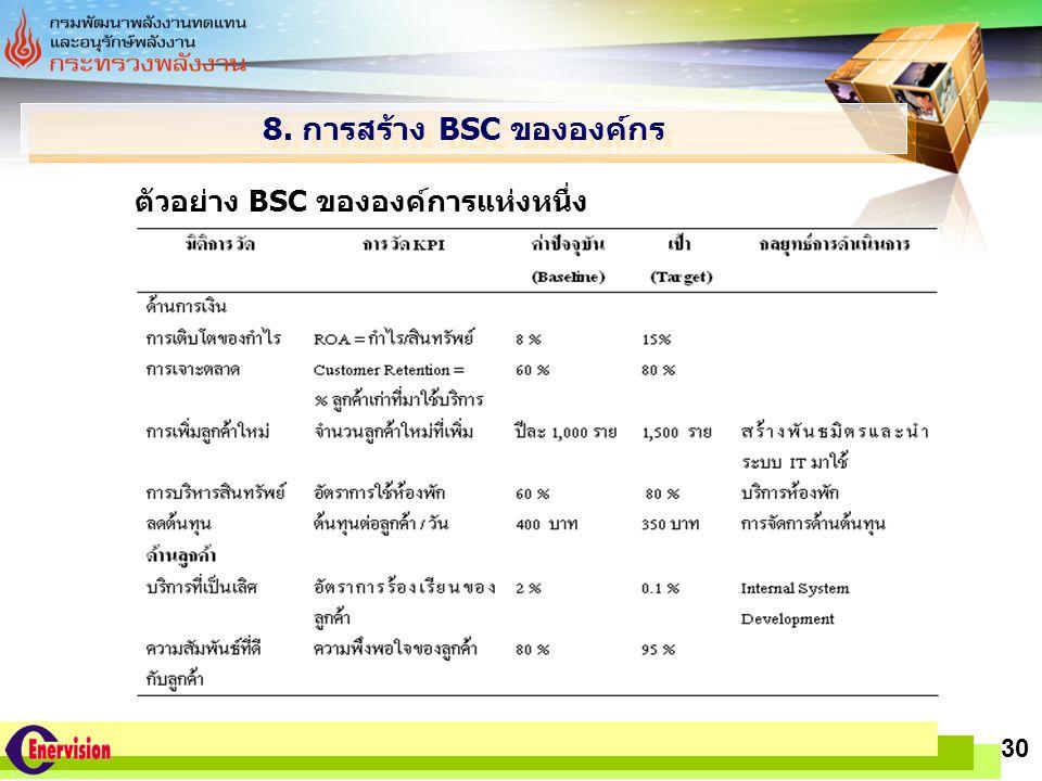 8. การสร้าง BSC ขององค์กร